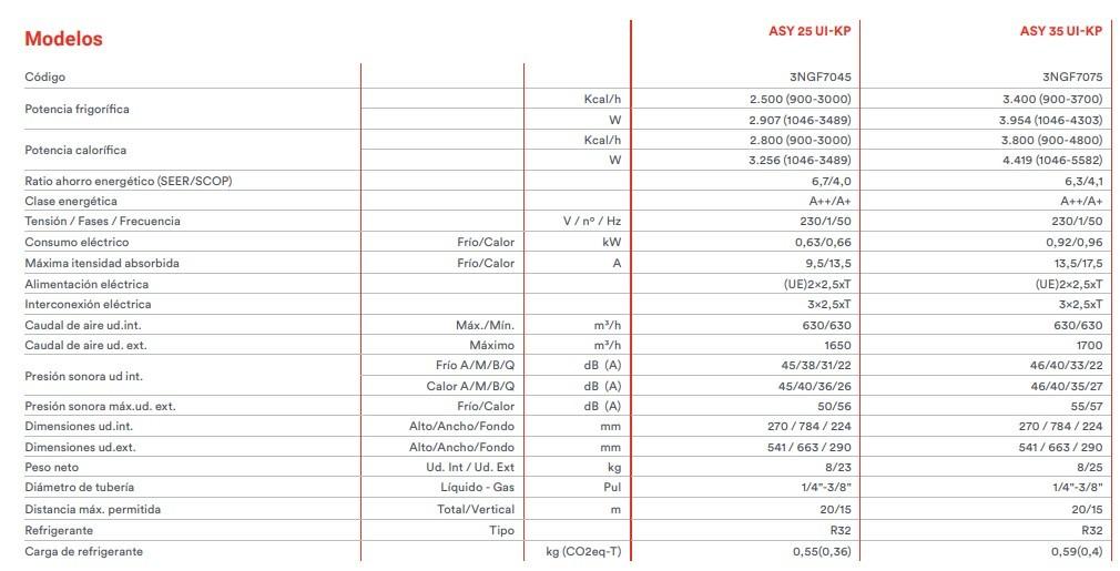 Tabla de características técnicas de la gama de aire acondicionado inverter Fujitsu ASY